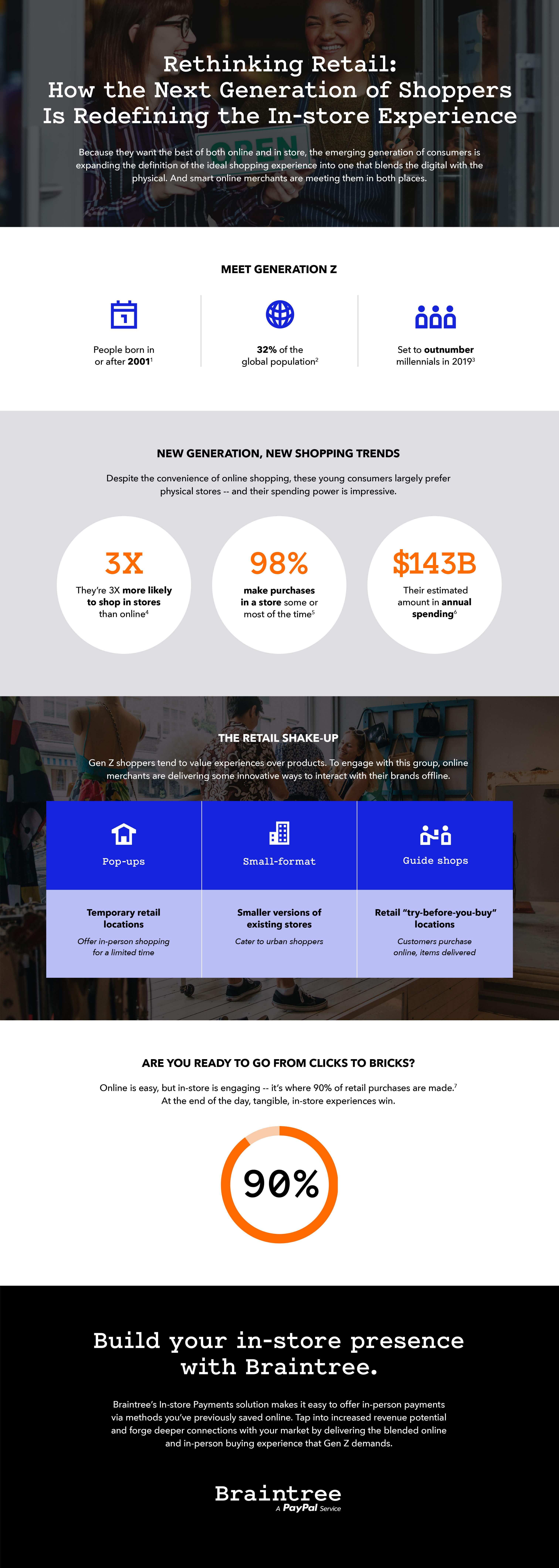 Rethinking retail infographic